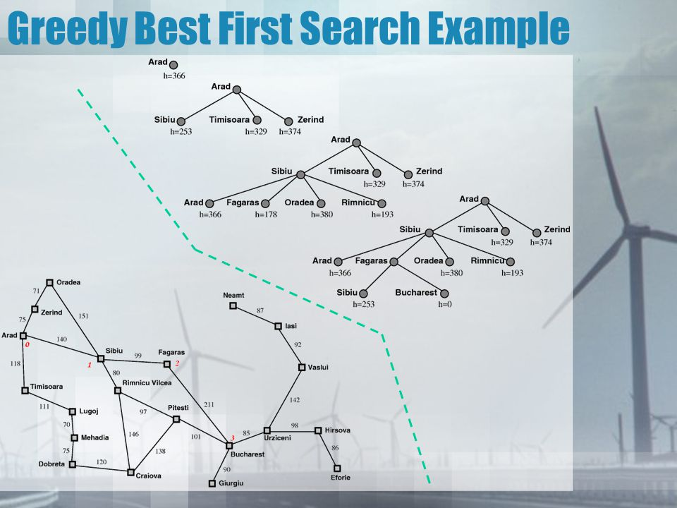 Properties of Greedy Best First Search Complete.–No, can get stuck in loop.