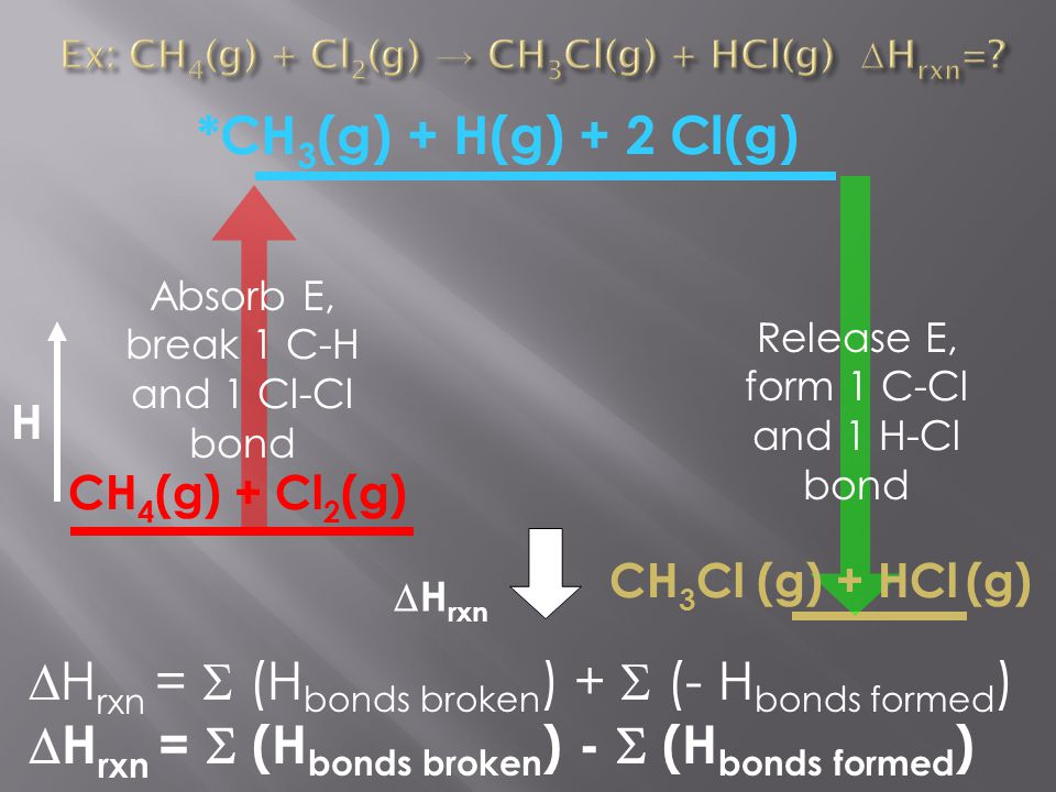H Absorb E, break 1 C-H and 1 Cl-Cl bond Release E, form 1 C-Cl and 1 H-Cl bond CH 4 (g) + Cl 2 (g) CH 3 Cl (g) + HCl (g)  H rxn *CH 3 (g) + H(g) + 2