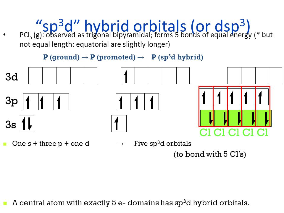 sp 3 hybrid orbitals CH 4 (g): observed as tetrahedral 2p 2s One s + three p → Four sp 3 orbitals (to bond with 4 H's) A central atom with exactly 4 e- domains has sp 3 hybrid orbitals.