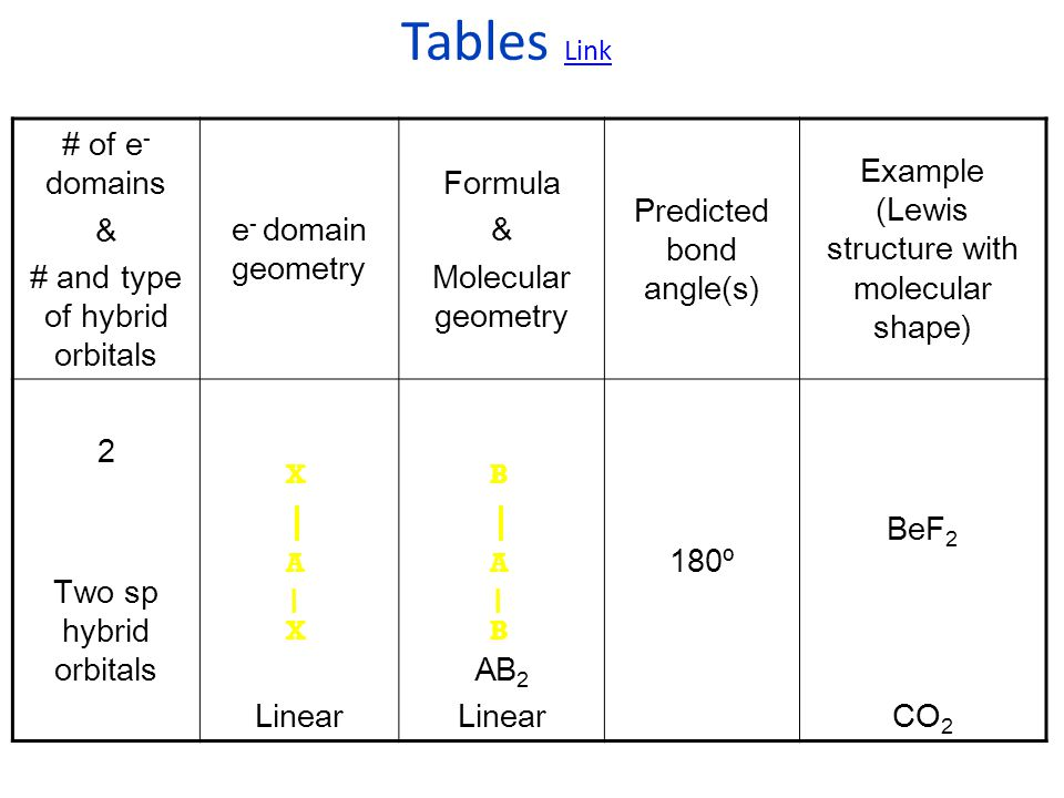 Valence-shell electron-pair repulsion theory – Why is lone pair- lone pair repulsion greater than bond pair-bond pair repulsion.