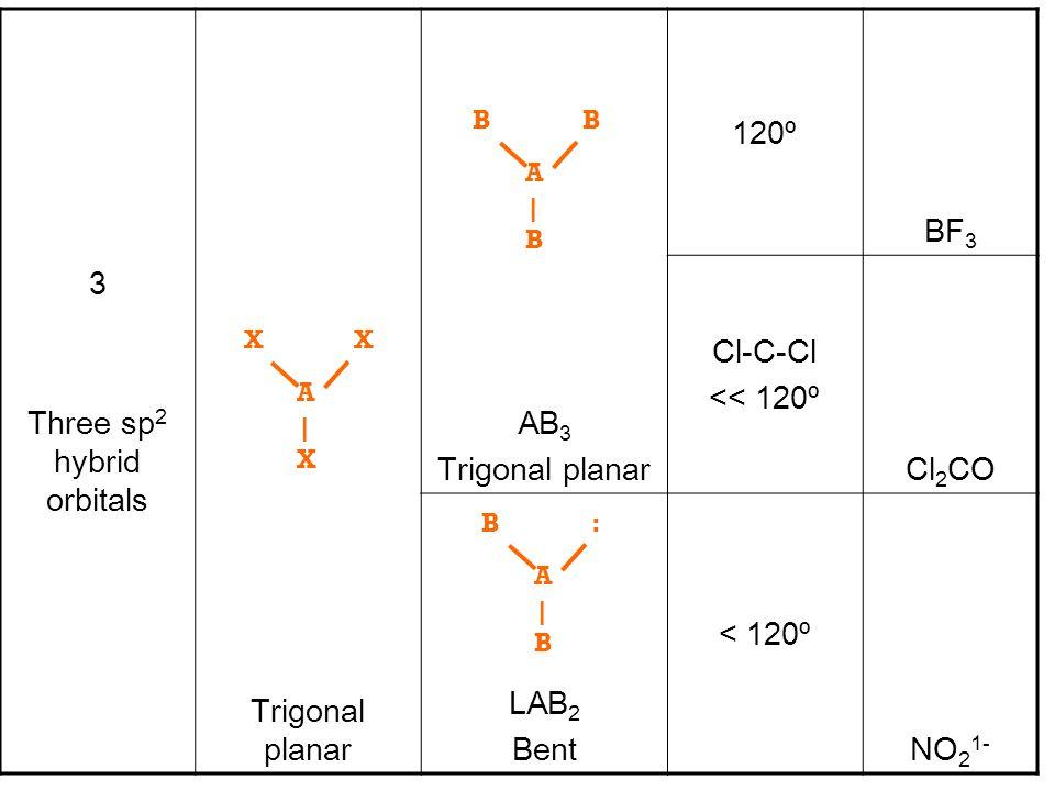 3 Three sp 2 hybrid orbitals Trigonal planar AB 3 Trigonal planar 120º BF 3 Cl-C-Cl << 120º Cl 2 CO LAB 2 Bent < 120º NO 2 1- A |X|X XX A |B|B BB A |B|B :B