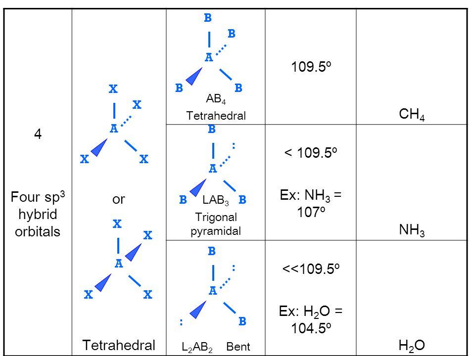 Example: CH 4 Molecular shape = tetrahedral Bond angle = 109.5º H | H—C—H | H 109.5º