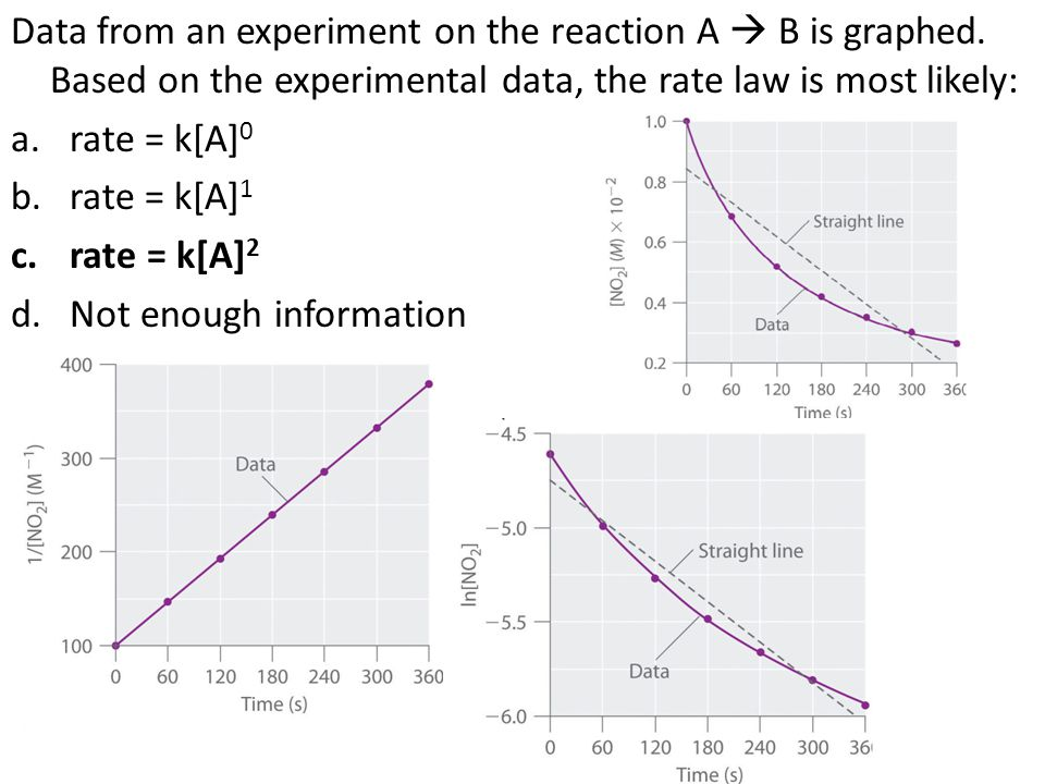 Data from an experiment on the reaction A  B is graphed. Based on the experimental data, the rate law is most likely: a.rate = k[A] 0 b.rate = k[A] 1