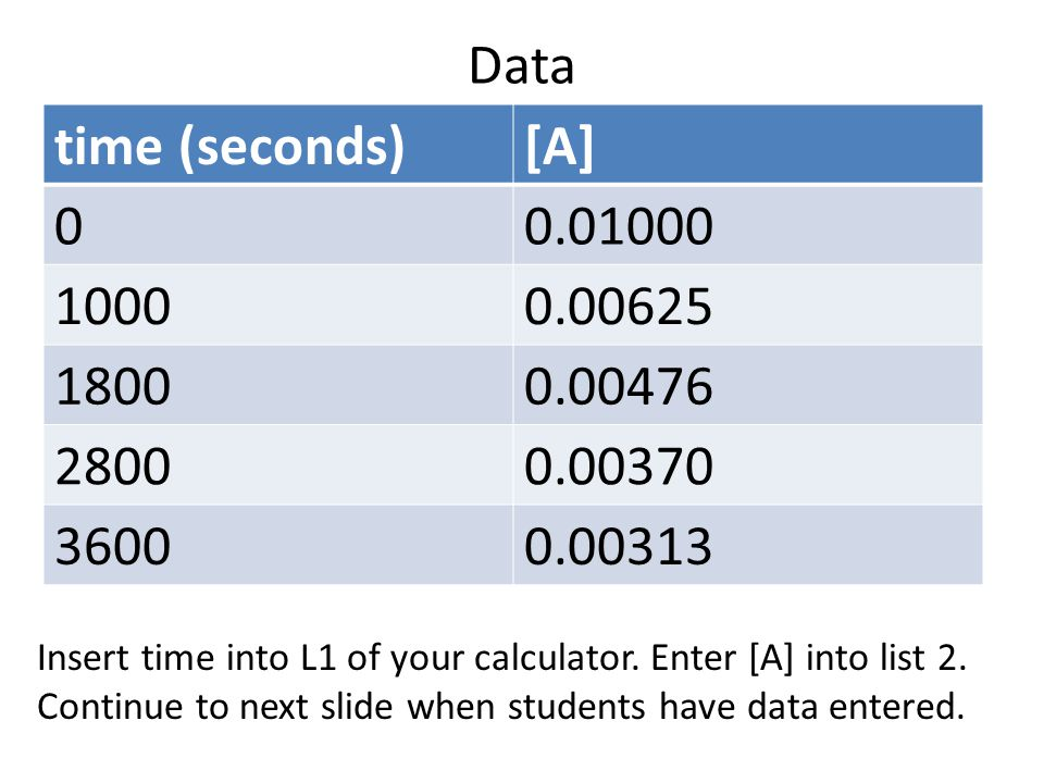 Data time (seconds)[A] 00.01000 10000.00625 18000.00476 28000.00370 36000.00313 Insert time into L1 of your calculator. Enter [A] into list 2. Continu