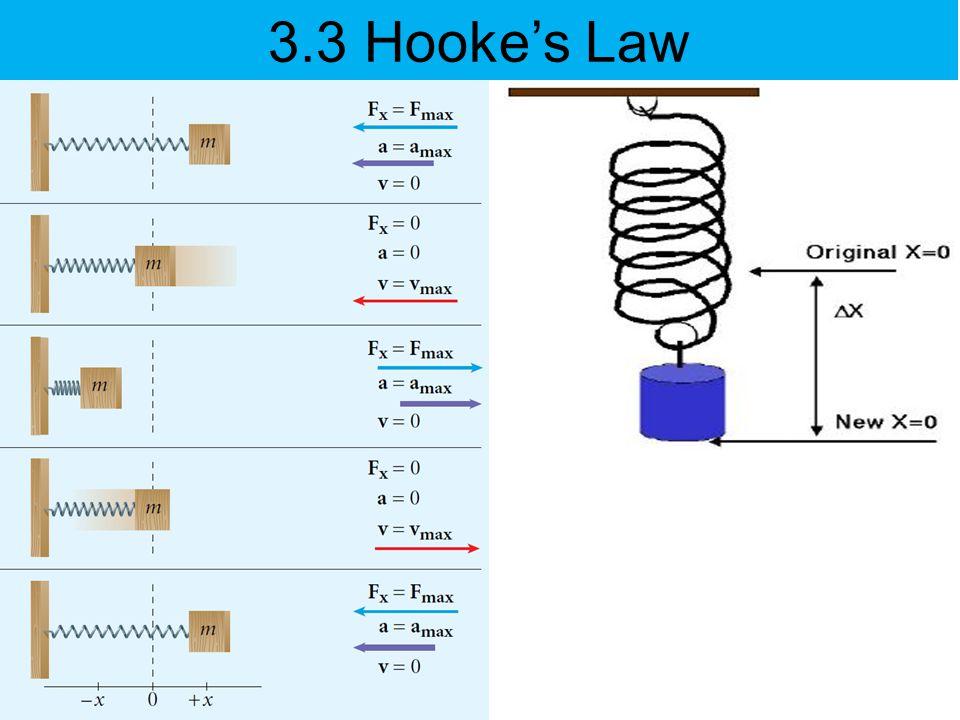 3.3 Hooke's Law