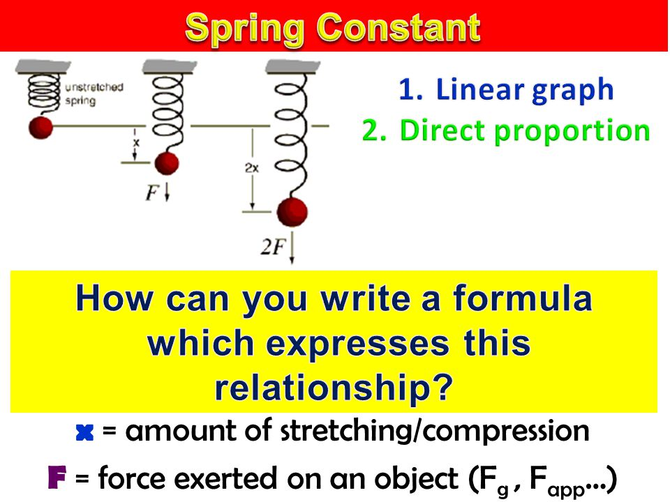x = amount of stretching/compression F = force exerted on an object (F g, F app …)
