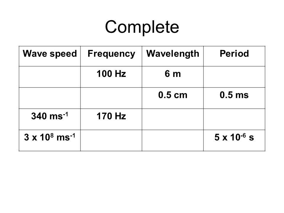 Complete Wave speedFrequencyWavelengthPeriod 600 m s -1 100 Hz6 m0.01 s 10 m s -1 2 kHz0.5 cm0.5 ms 340 ms -1 170 Hz2 m5.88 ms 3 x 10 8 ms -1 200 kHz1500 m5 x 10 -6 s