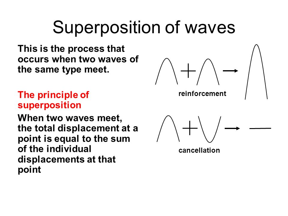 Superposition of waves This is the process that occurs when two waves of the same type meet.