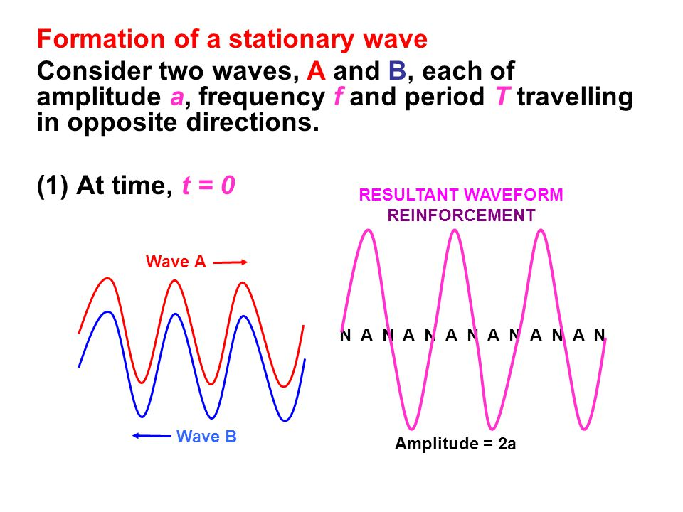 Formation of a stationary wave Consider two waves, A and B, each of amplitude a, frequency f and period T travelling in opposite directions.