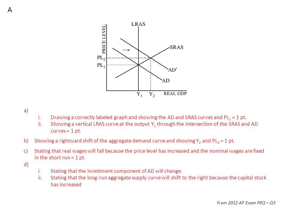 a) i.Drawing a correctly labeled graph and showing the AD and SRAS curves and PL 1 = 1 pt.