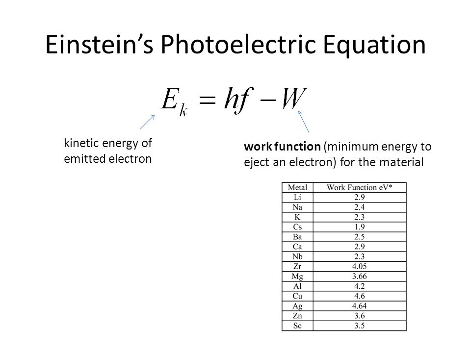 Einstein's Photoelectric Equation kinetic energy of emitted electron work function (minimum energy to eject an electron) for the material
