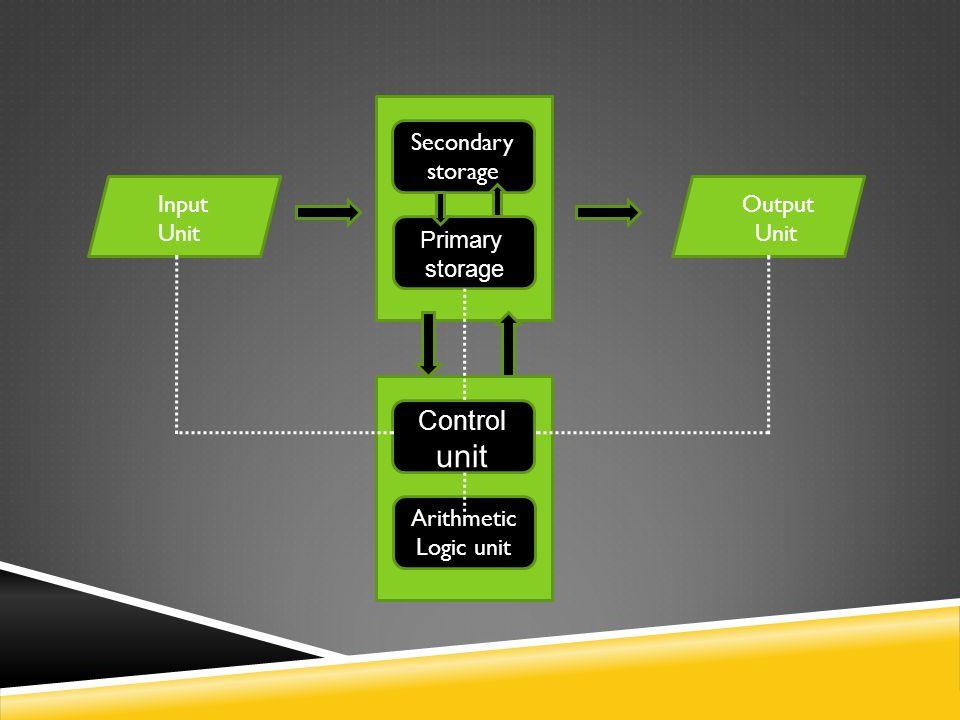 Input Unit Output Unit Secondary storage Arithmetic Logic unit Primary storage Control unit