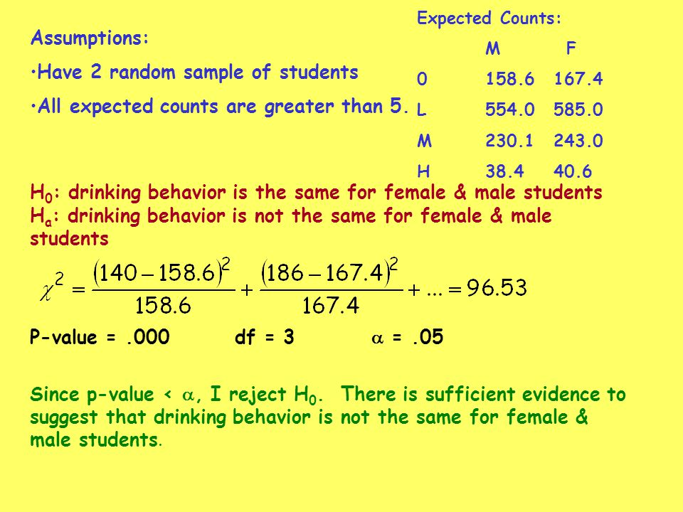 Assumptions: Have 2 random sample of students All expected counts are greater than 5. H 0 : drinking behavior is the same for female & male students H