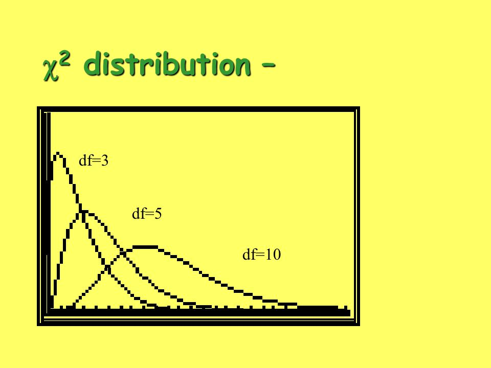  2 distribution – df=3 df=5 df=10