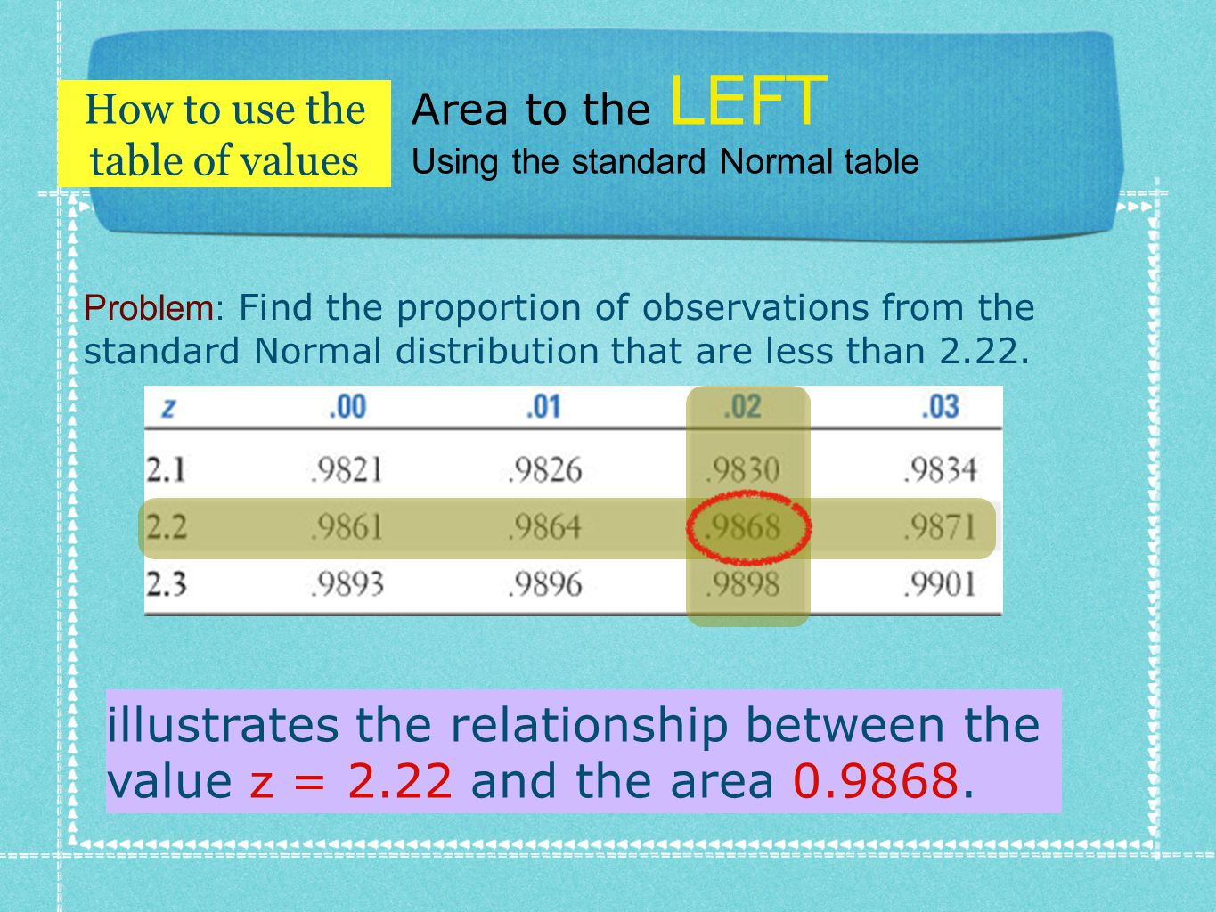 Area to the LEFT Using the standard Normal table Problem: Find the proportion of observations from the standard Normal distribution that are less than 2.22.