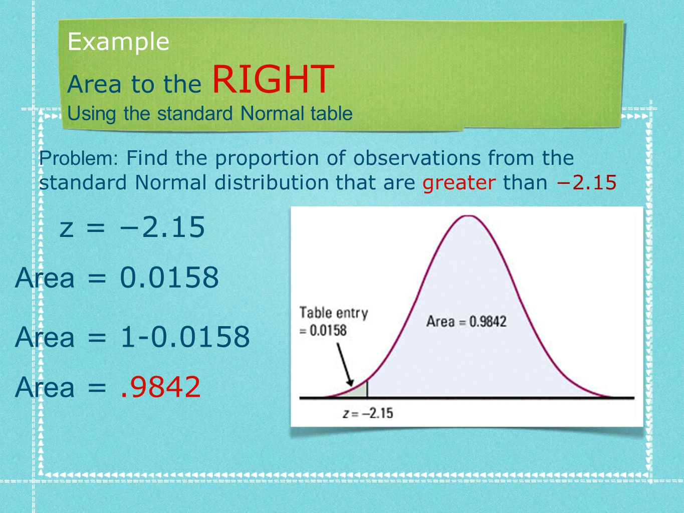 Example Area to the RIGHT Using the standard Normal table Problem: Find the proportion of observations from the standard Normal distribution that are greater than −2.15 z = −2.15 Area = 0.0158 Area = 1-0.0158 Area =.9842