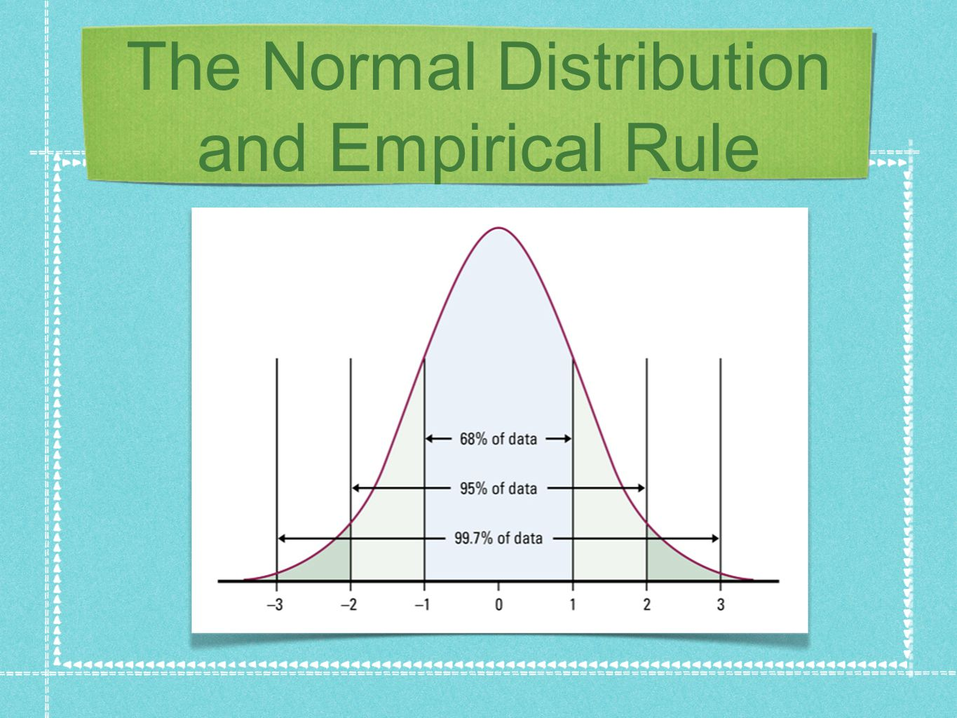 Example: YOUNG WOMEN's HEIGHT The distribution of heights of young women aged 18 to 24 is approximately Normal with mean μ = 64.5 inches and standard deviation σ = 2.5 inches.