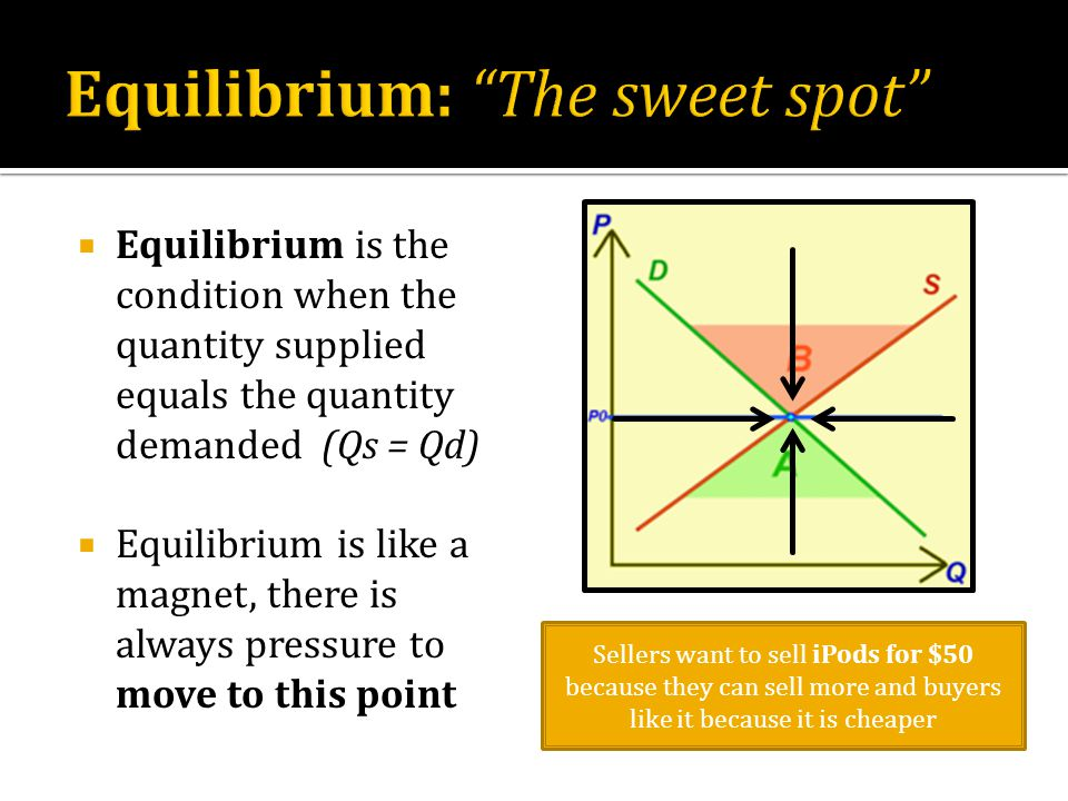  Equilibrium is the condition when the quantity supplied equals the quantity demanded (Qs = Qd)  Equilibrium is like a magnet, there is always pressure to move to this point Sellers want to sell iPods for $50 because they can sell more and buyers like it because it is cheaper