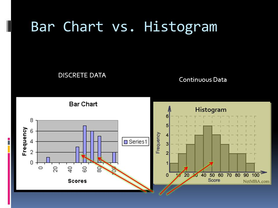 Bar Chart vs. Histogram Histogram DISCRETE DATA Continuous Data