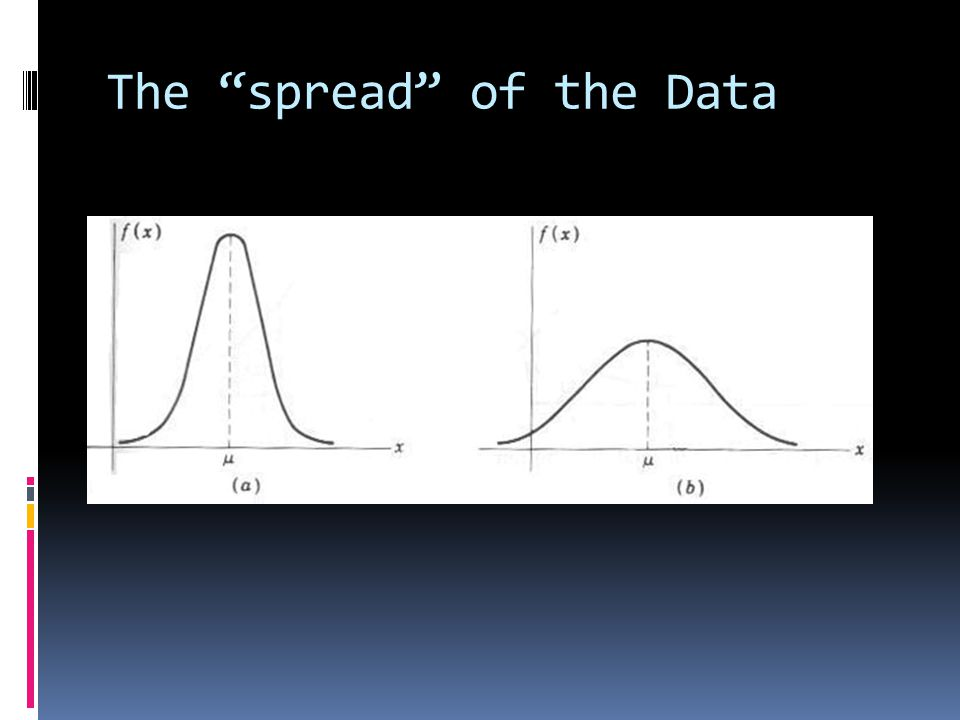 The spread of the Data