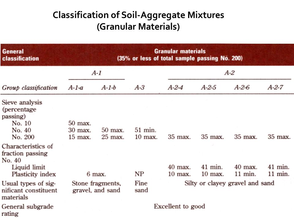 Classification of Soil-Aggregate Mixtures (Granular Materials)