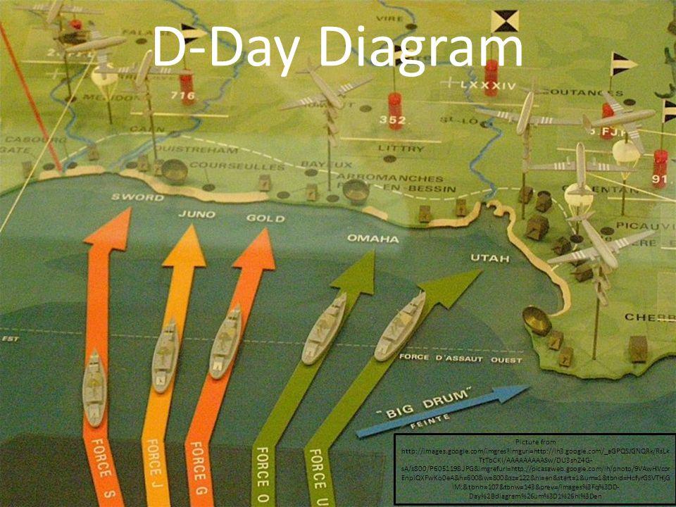 D-Day Diagram Picture from http://images.google.com/imgres imgurl=http://lh3.google.com/_aGPQSJGNQRk/RsLk TtTbCKI/AAAAAAAAASw/DU3shZ4G- sA/s800/P6051198.JPG&imgrefurl=http://picasaweb.google.com/lh/photo/9VAwHVcor EnpiQXFwKo0eA&h=600&w=800&sz=122&hl=en&start=1&um=1&tbnid=HcfyrGSVTHjG lM:&tbnh=107&tbnw=143&prev=/images%3Fq%3DD- Day%2Bdiagram%26um%3D1%26hl%3Den
