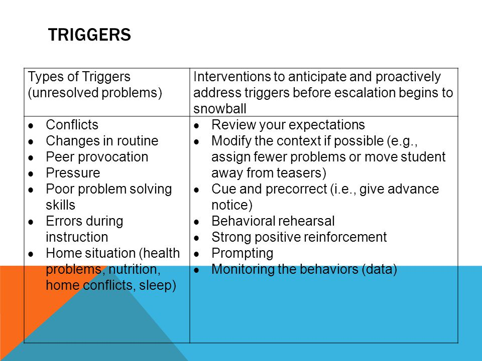 TRIGGERS Types of Triggers (unresolved problems) Interventions to anticipate and proactively address triggers before escalation begins to snowball  Conflicts  Changes in routine  Peer provocation  Pressure  Poor problem solving skills  Errors during instruction  Home situation (health problems, nutrition, home conflicts, sleep)  Review your expectations  Modify the context if possible (e.g., assign fewer problems or move student away from teasers)  Cue and precorrect (i.e., give advance notice)  Behavioral rehearsal  Strong positive reinforcement  Prompting  Monitoring the behaviors (data)