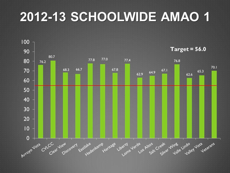 2012-13 SCHOOLWIDE AMAO 1