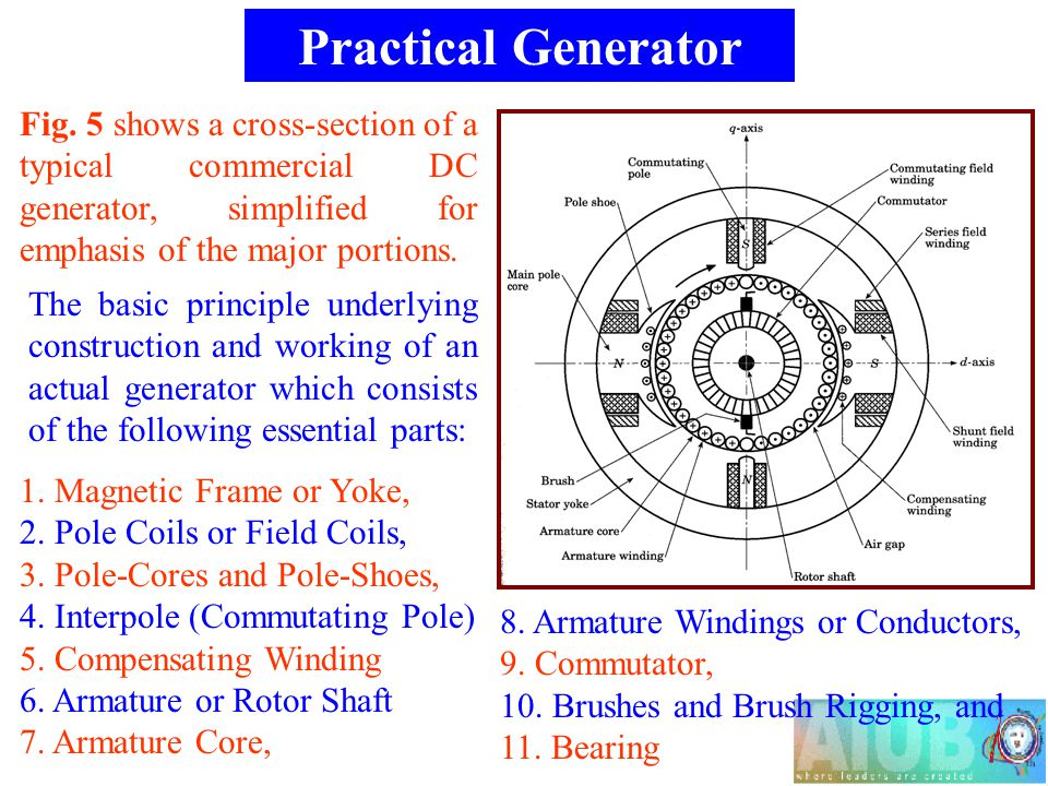 Fig. 5 shows a cross-section of a typical commercial DC generator, simplified for emphasis of the major portions. The basic principle underlying const