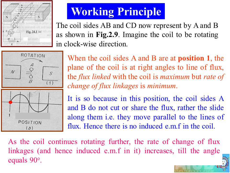 Working Principle The coil sides AB and CD now represent by A and B as shown in Fig.2.9.