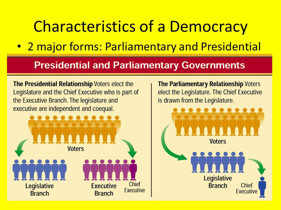 Characteristics of a Democracy 2 major forms: Parliamentary and Presidential