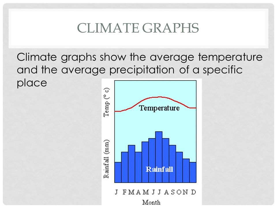 CLIMATE GRAPHS Climate graphs show the average temperature and the average precipitation of a specific place