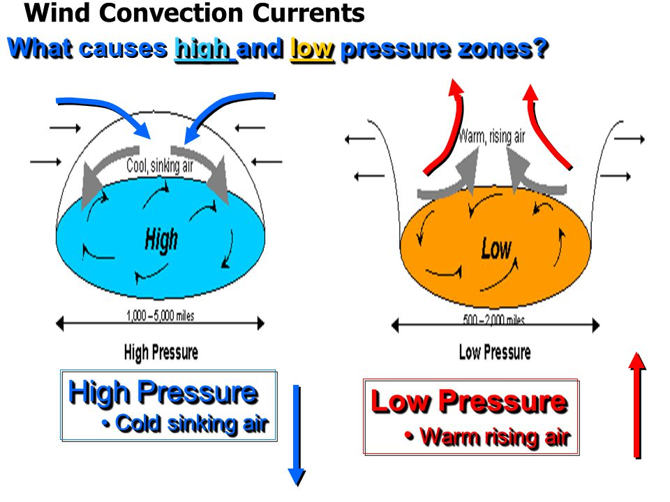 What high and low pressure zones.What causes high and low pressure zones.