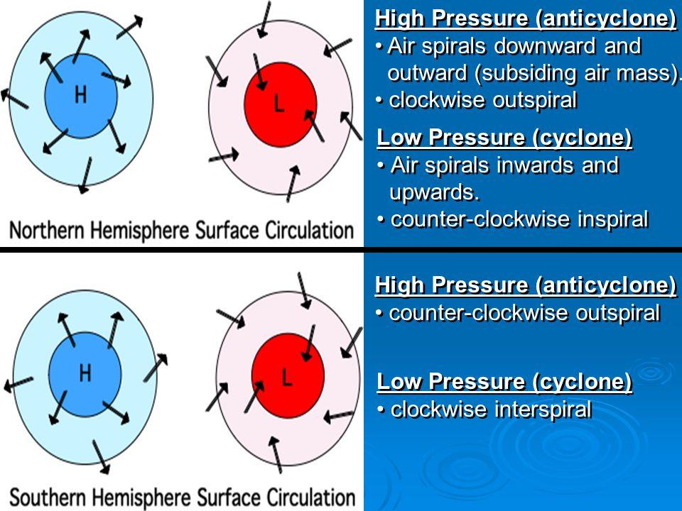 High Pressure (anticyclone) Air spirals downward and outward (subsiding air mass).
