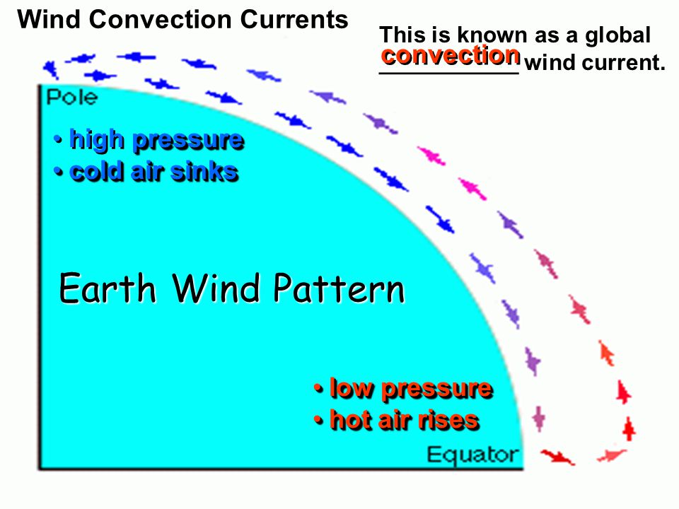 low pressure low pressure hot air rises hot air rises low pressure low pressure hot air rises hot air rises pressure high pressure cold air sinks cold air sinks pressure high pressure cold air sinks cold air sinks Earth Wind Pattern Wind Convection Currents This is known as a global ___________ wind current.