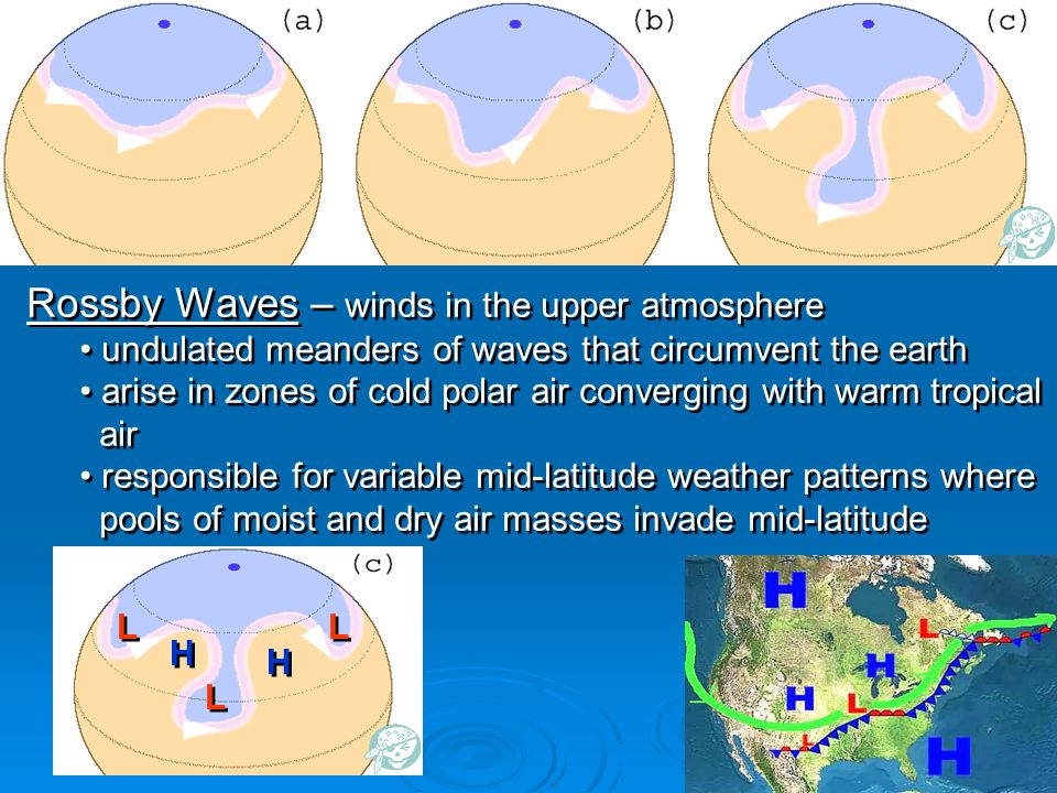 Rossby Waves – winds in the upper atmosphere undulated meanders of waves that circumvent the earth arise in zones of cold polar air converging with wa