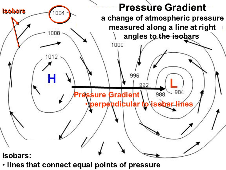Isobars: lines that connect equal points of pressure Pressure Gradient a change of atmospheric pressure measured along a line at right angles to the isobars Pressure Gradient perpendicular to isobar lines Isobars