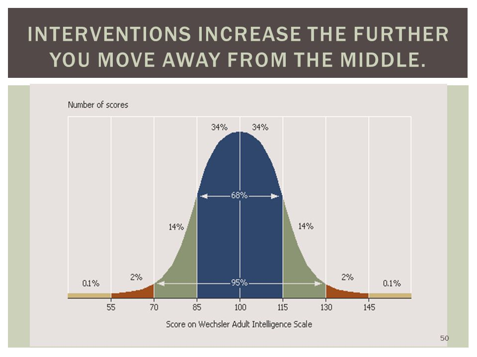 INTERVENTIONS INCREASE THE FURTHER YOU MOVE AWAY FROM THE MIDDLE. 50