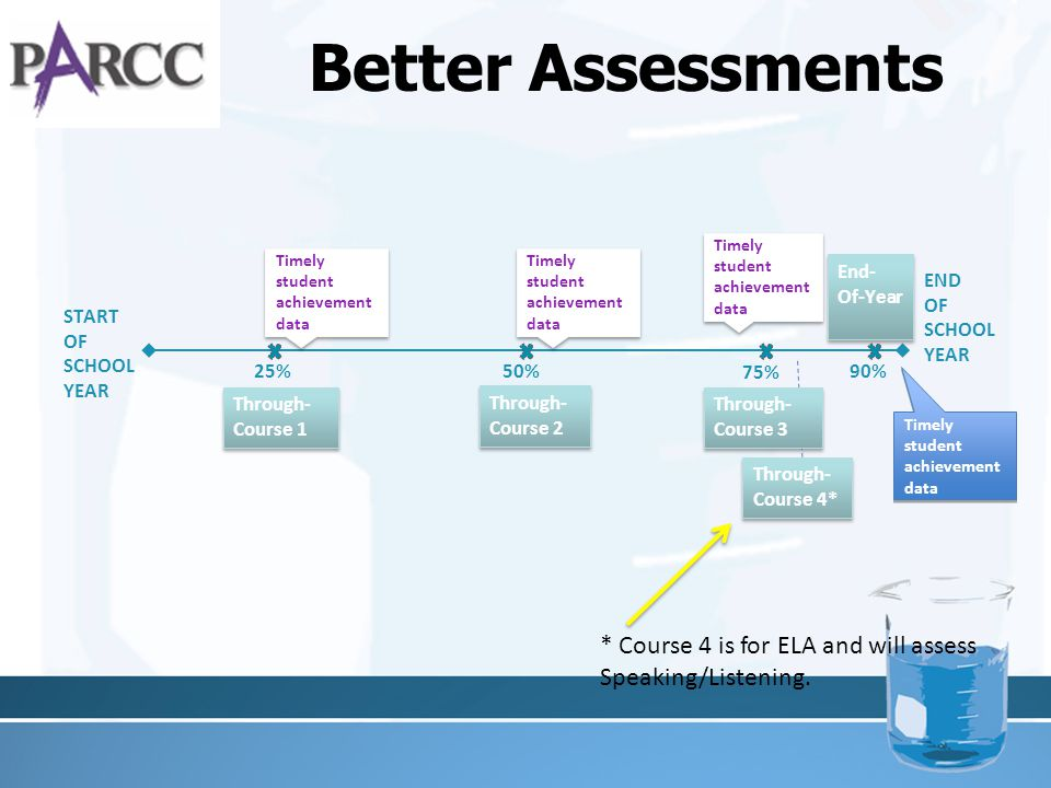 Better Assessments START OF SCHOOL YEAR END OF SCHOOL YEAR Through- Course 1 Through- Course 2 25%50% Through- Course 3 75% Through- Course 4* 90% End