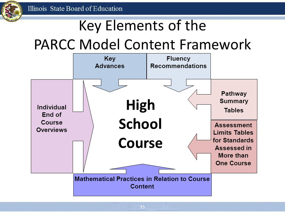 Key Elements of the PARCC Model Content Framework 15 High School Course Individual End of Course Overviews Pathway Summary Tables Assessment Limits Ta