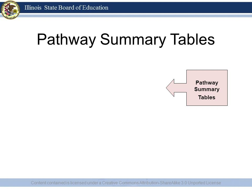 Pathway Summary Tables Content contained is licensed under a Creative Commons Attribution-ShareAlike 3.0 Unported License Pathway Summary Tables