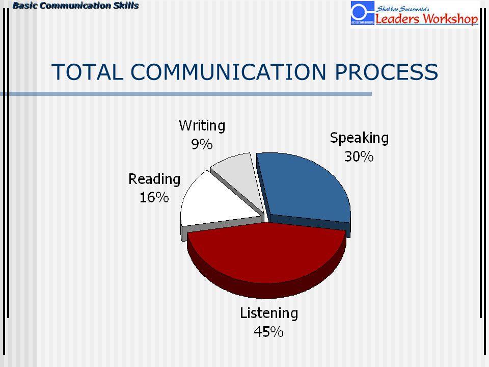 Basic Communication Skills TOTAL COMMUNICATION PROCESS