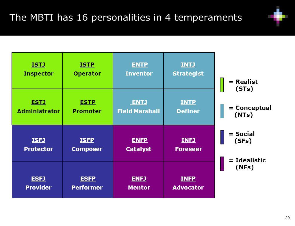 29 = Realist (STs) = Conceptual (NTs) = Social (SFs) = Idealistic (NFs) The MBTI has 16 personalities in 4 temperaments ISTJ Inspector ISFJ Protector INFJ Foreseer INTJ Strategist ISTP Operator ISFP Composer INFP Advocator INTP Definer ESTP Promoter ESFP Performer ENFP Catalyst ENTP Inventor ESTJ Administrator ESFJ Provider ENFJ Mentor ENTJ Field Marshall