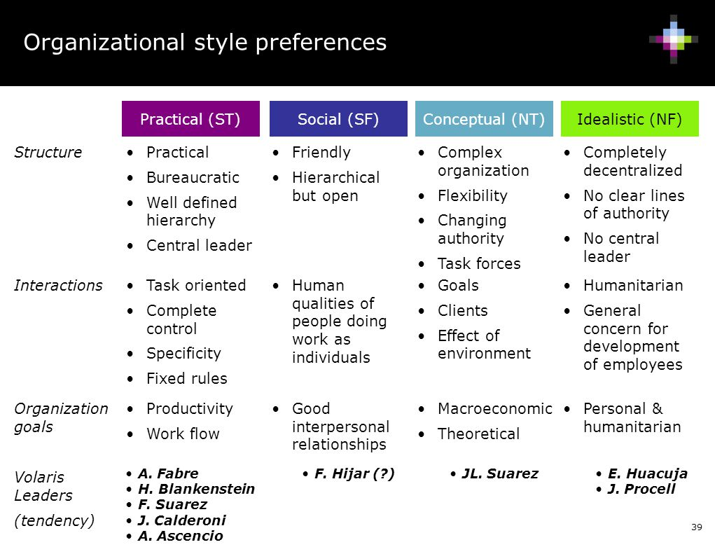 39 Organizational style preferences Practical (ST)Social (SF)Conceptual (NT)Idealistic (NF) Practical Bureaucratic Well defined hierarchy Central lead