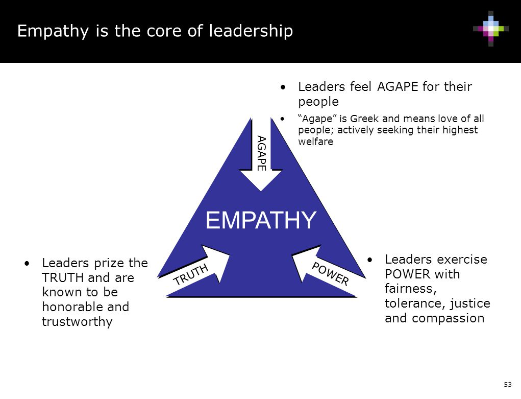 53 Empathy is the core of leadership AGAPE TRUTH POWER Leaders exercise POWER with fairness, tolerance, justice and compassion Leaders prize the TRUTH