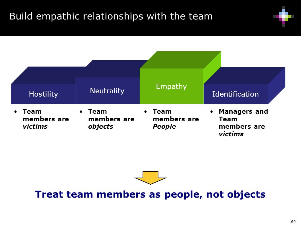 69 Build empathic relationships with the team Hostility Neutrality Empathy Team members are victims Team members are objects Team members are People M