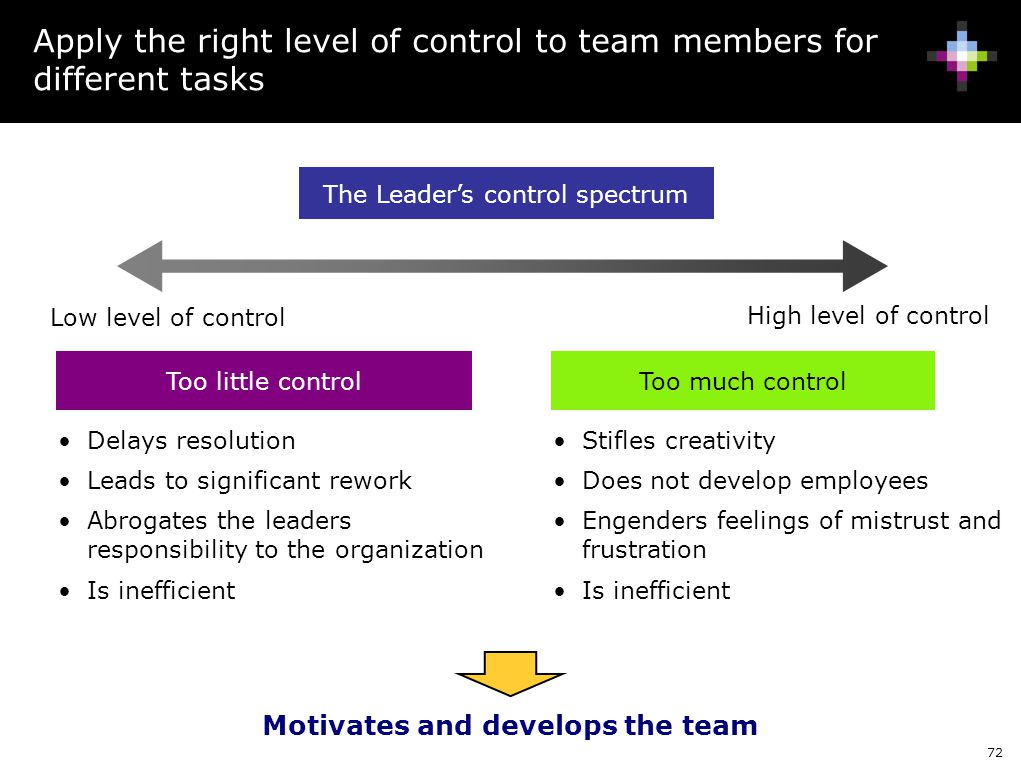 72 Apply the right level of control to team members for different tasks The Leader's control spectrum High level of control Low level of control Too m