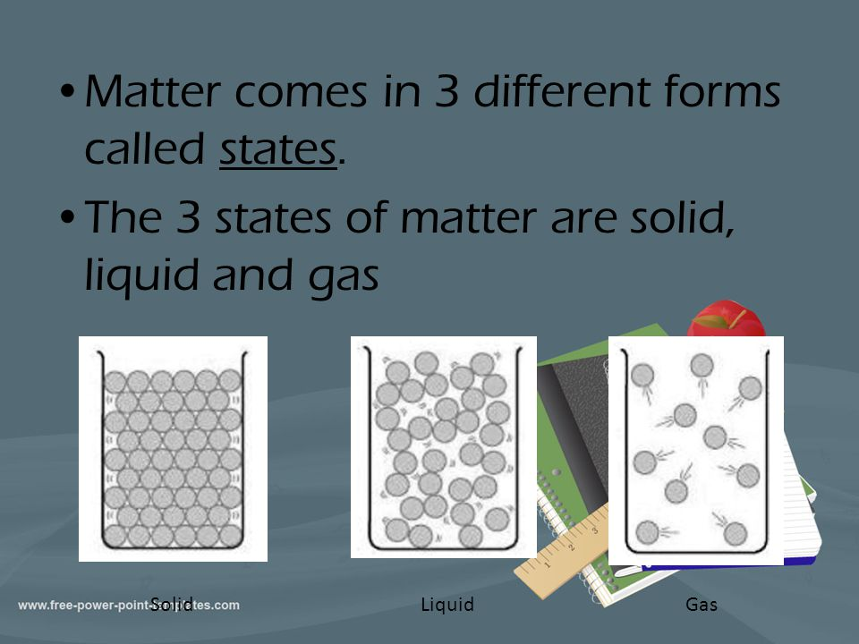 Matter comes in 3 different forms called states. The 3 states of matter are solid, liquid and gas SolidLiquidGas