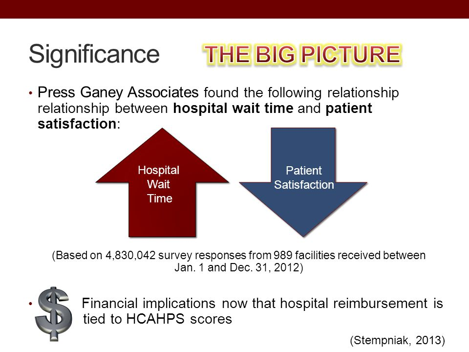 Press Ganey Associates found the following relationship relationship between hospital wait time and patient satisfaction: (Based on 4,830,042 survey r