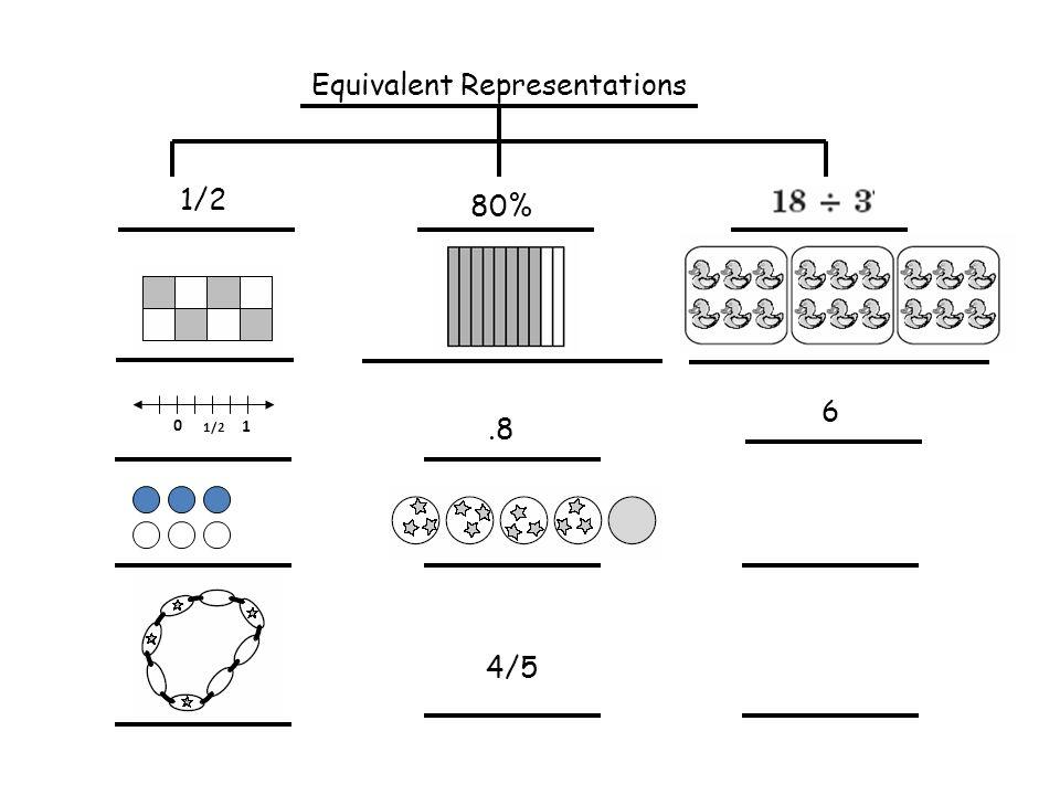 Equivalent Representations 4/5 1/2 6.8 80% 0 1/2 1